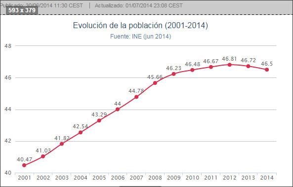 http://www.huffingtonpost.es/2014/06/30/poblacion-espana-2014_n_5542882.html