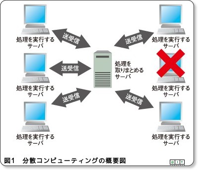 http://www.atmarkit.co.jp/fjava/rensai4/enterprise_jboss07/01.html