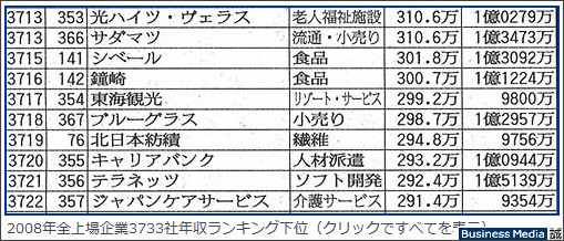 http://bizmakoto.jp/makoto/articles/0812/18/news095_2.html