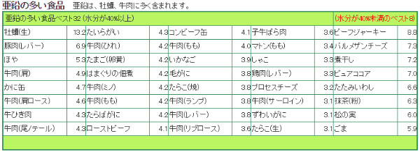 http://www.eiyoukeisan.com/calorie/nut_list/zinc.html