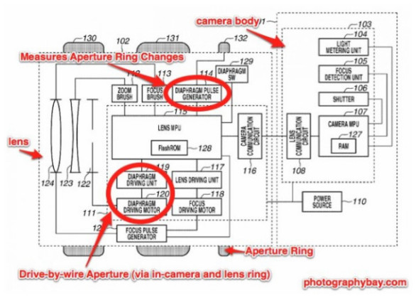 http://www.dmaniax.com/2011/09/28/canon-bringing-back-lens-aperture-rings-for-hdslr-video/