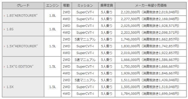 http://toyota.jp/corollafielder/002_p_010/concept/grade/