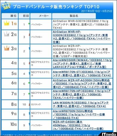 http://plusd.itmedia.co.jp/pcuser/articles/1110/07/news004.html