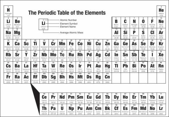 How Many Squares In The Periodic Table Kgb Answers