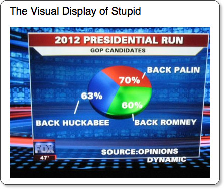 http://www.kieranhealy.org/blog/archives/2009/11/25/the-visual-display-of-stupid/
