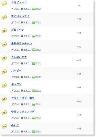 http://ranking.goo.ne.jp/ranking/999/dead_language/