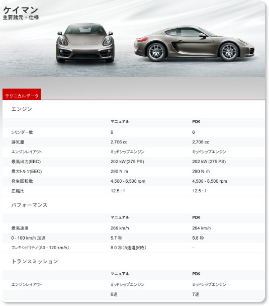 http://www.porsche.com/japan/jp/models/cayman/cayman/featuresandspecs/