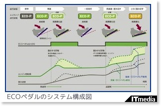 http://plusd.itmedia.co.jp/d-style/articles/0808/04/news059.html#l_mn_nissan_eco02.jpg