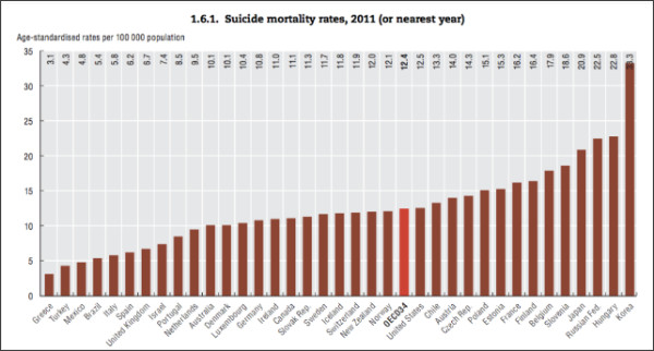 http://qz.com/150027/suicide-rates-are-falling-almost-everywhere-in-the-developed-world-but-south-korea/