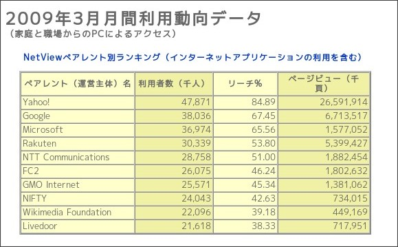 http://www.netratings.co.jp/ranking_NV.html