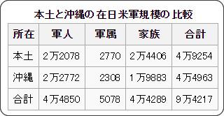 https://ja.wikipedia.org/wiki/%E5%9C%A8%E6%97%A5%E7%B1%B3%E8%BB%8D