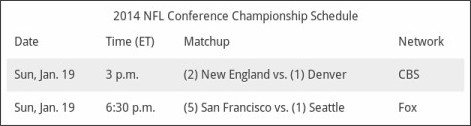 http://bleacherreport.com/articles/1928412-nfl-playoff-schedule-2014-viewing-info-for-conference-championship-games