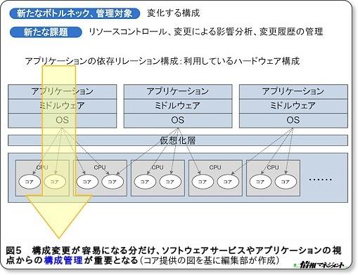 http://www.atmarkit.co.jp/im/cop/serial/asset/02/01.html