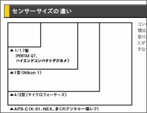 http://www.rakuten.ne.jp/gold/dtc/topics/mirrorless_ichigan/
