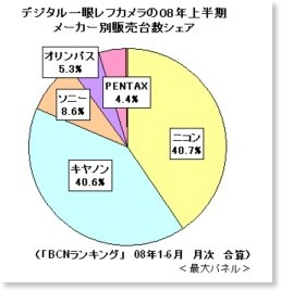 http://bcnranking.jp/news/0807/080724_11351.html