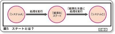 http://www.atmarkit.co.jp/fjava/rensai4/webjousiki06/webjousiki06_2.html
