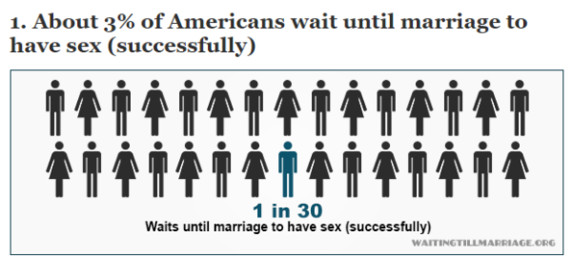 http://waitingtillmarriage.org/4-cool-statistics-about-abstinence-in-the-usa/