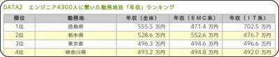 http://rikunabi-next.yahoo.co.jp/tech/docs/ct_s03600.jsp?p=001705&rfr_id=atit