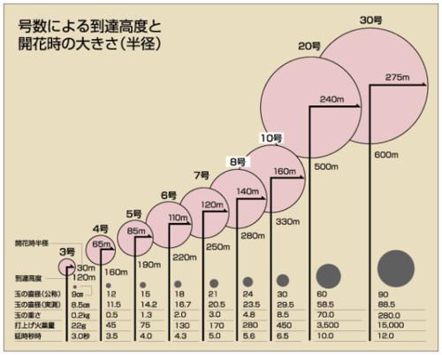 http://www.japan-fireworks.com/basics/size.html