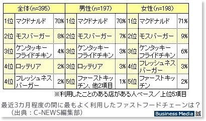 http://bizmakoto.jp/makoto/articles/0909/04/news039.html