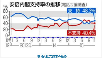 http://www.47news.jp/CN/201511/CN2015112901001199.html