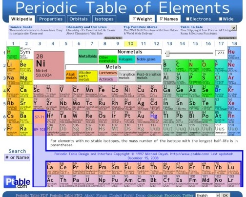 Periodic table cool resources tech4teaching httpptable dynamic periodic table via kwout urtaz Choice Image