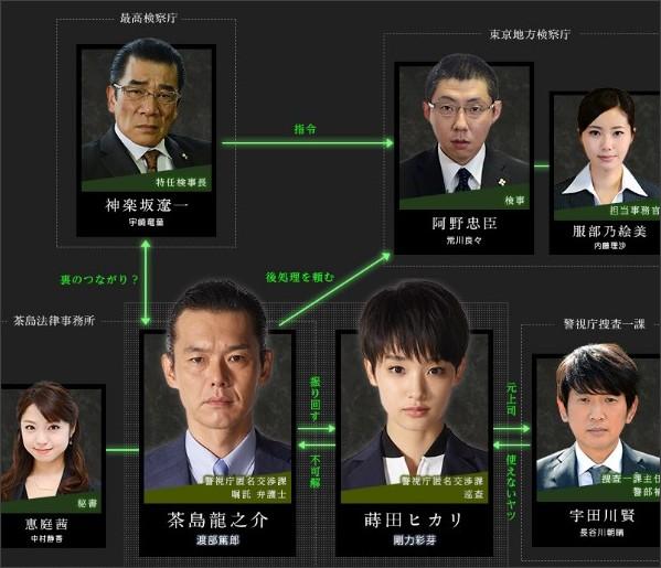 http://www.tv-asahi.co.jp/tenshitoakuma/cast/