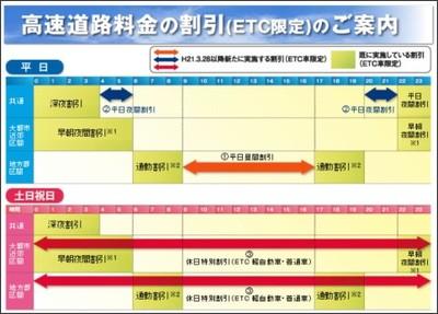 http://kousokubiyori.jp/kousokunavi/etcinfo/etc_info.html
