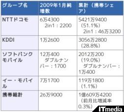 http://plusd.itmedia.co.jp/mobile/articles/0902/06/news072.html