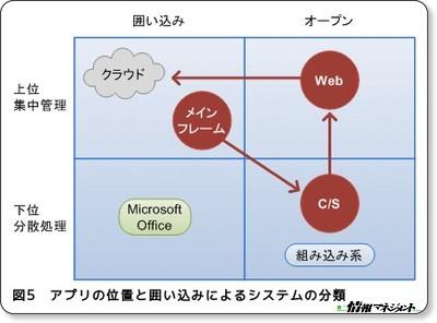 http://www.atmarkit.co.jp/im/carc/serial/world/27/03.html