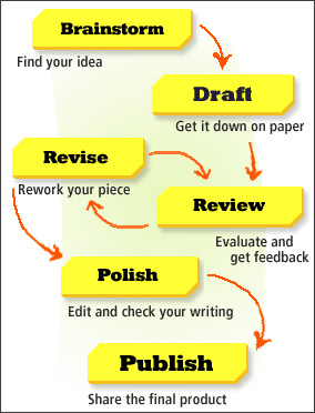 writing process activities