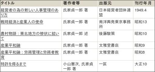 http://webcatplus.nii.ac.jp/webcatplus/details/creator/89583.html