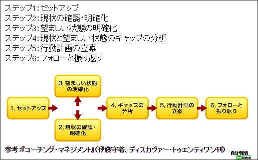 http://jibun.atmarkit.co.jp/lskill01/rensai/coach04/coach01.html