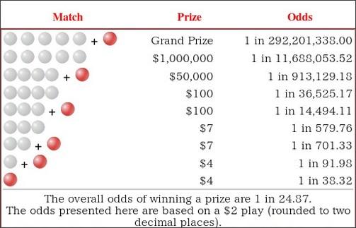 http://www.powerball.com/powerball/pb_prizes.asp
