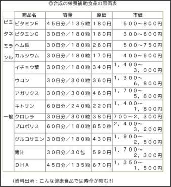 http://www.kenko-s.net/vitamin-mineral/vitamin_mineral-1.htm