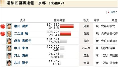 http://www2.asahi.com/senkyo2010/kaihyo/B26.html