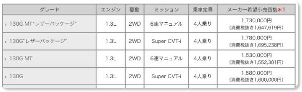 http://toyota.jp/iq/001_p_013/concept/grade/
