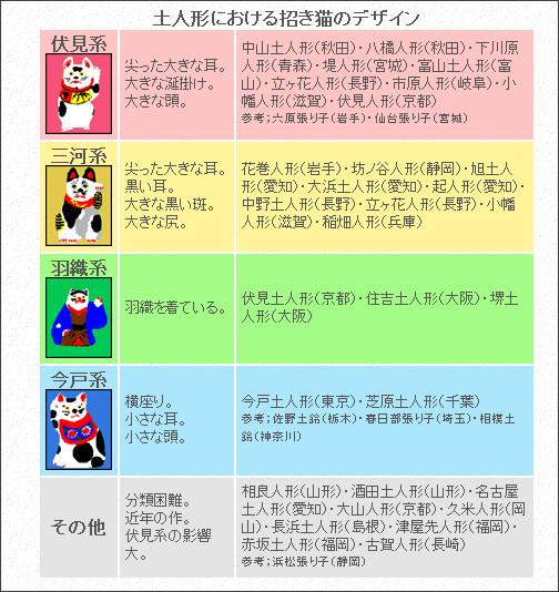 http://homepage1.nifty.com/manekinekoclub/kenkyu/kaibo/keito.html