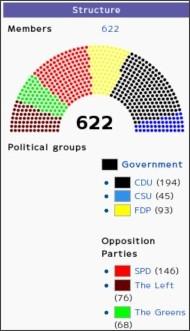 http://en.wikipedia.org/wiki/Bundestag