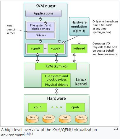 https://en.wikipedia.org/wiki/Kernel-based_Virtual_Machine