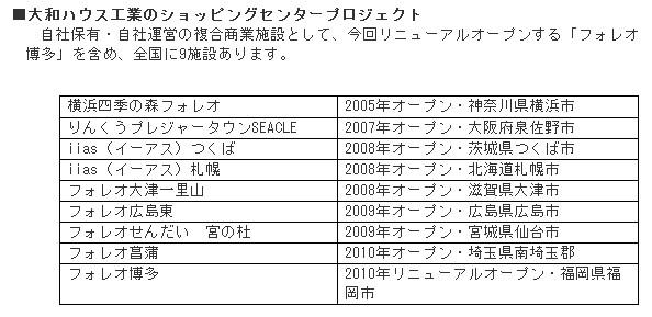 http://www.daiwahouse.co.jp/release/20100827101807.html