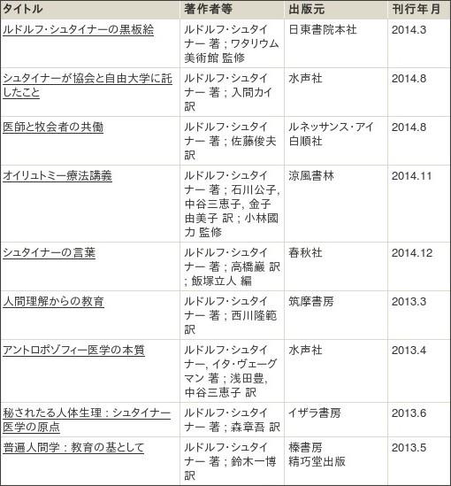 http://webcatplus.nii.ac.jp/webcatplus/details/creator/426001.html