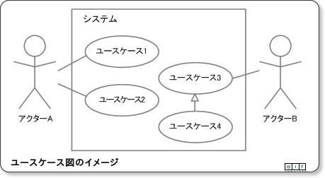 http://www.atmarkit.co.jp/aig/04biz/usecasediagram.html