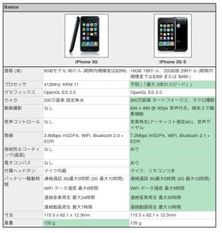http://japanese.engadget.com/2009/06/08/iphone-3g-s-iphone-3g/