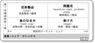 http://www.atmarkit.co.jp/aig/04biz/ppm.html
