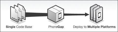 http://phonegap.com/