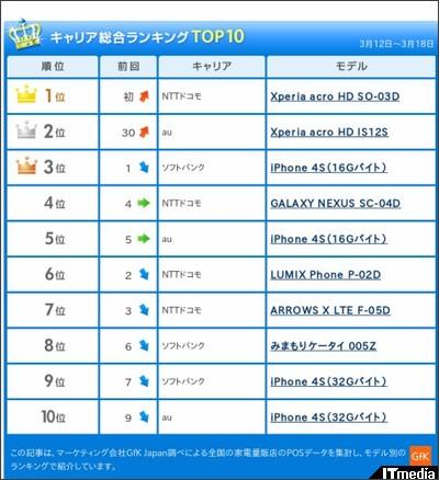 http://plusd.itmedia.co.jp/mobile/articles/1203/23/news060.html